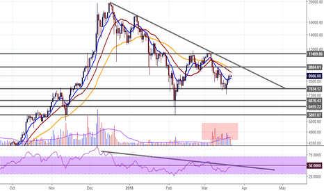 BTCUSD: BTC Life is not easy for him