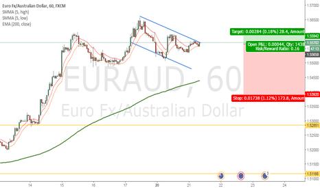 EURAUD: Looking to short EURAUD