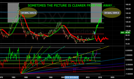 DXY: DXY: THE BIG PICTURE