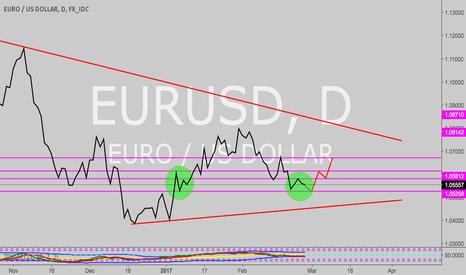 EURUSD: Reversal is coming