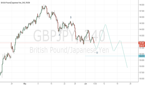 GBPJPY: short to 140.95.