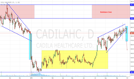 CADILAHC: Cadila HC repeating itself, Breaking out from Diagonal Triangle