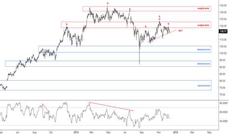 AAPL: Possible H&S