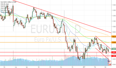 EURUSD: Draghi stimola l'euro, long in area 1,065/67
