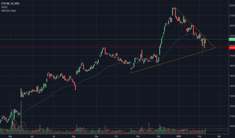 ETSY: Swing trend Trade and posible trend continuation