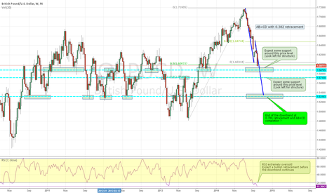 GBPUSD: GBPUSD weekly - downtrend continues ?