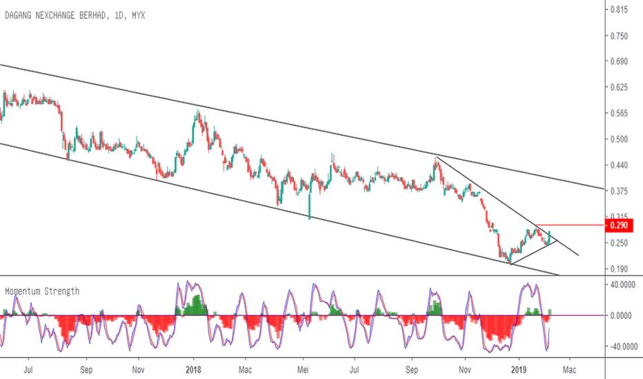 4456: Dnex break triangle pattern