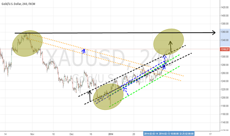 XAUUSD: gold is go to big tobo