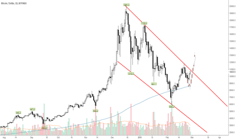 BTCUSD: BTCUSD beware of the resistance