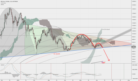 BTCUSD: btcusd inverted cup and handle?