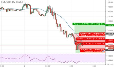 EURUSD: Duplice possibilità su EUR/USD
