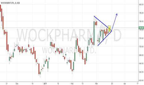 WOCKPHARMA: Wockpharma - Triangle Breakout (Trend Continuation)