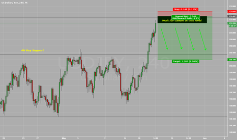 USDJPY: Simple price action analysis