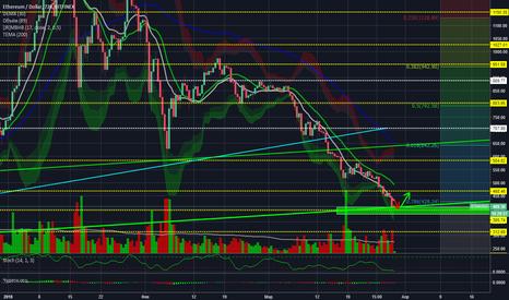 ETHUSD: ETH/USD 12h Bitfinex