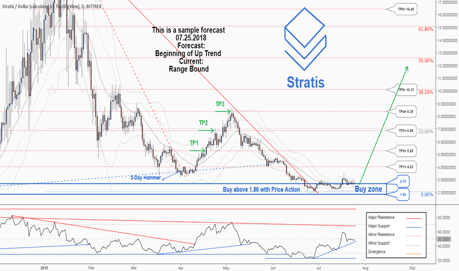 STRATUSD: There is a possibility for the beginning of uptrend in STRATUSD