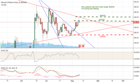 LTCCNY: Waiting for a uptrend breakout