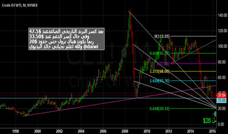 CL1!: oil forcasting