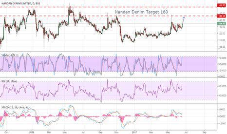 NDL: Nandan Denim - Buy Target 160