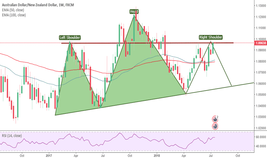 AUDNZD: Possible Head & Shoulders Pattern on WEEKLY