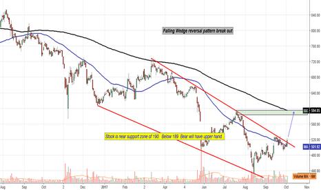SUNPHARMA: Falling Wedge reversal pattern break out
