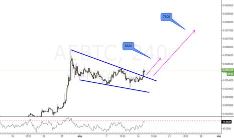 AEBTC: AEBTC_H4