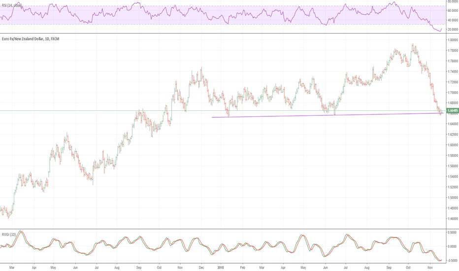 EURNZD: EURNZD: We see upside risk of a short-term bounce