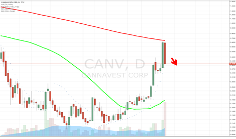 CANV: $CANV Textbook Bearish Reversal