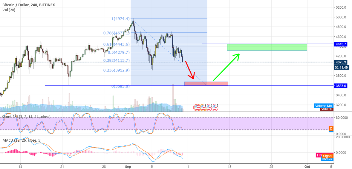 Bitcoin to 3500 then bounce to 4400