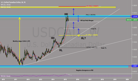 USDCAD: USDCAD *CORRECTION*