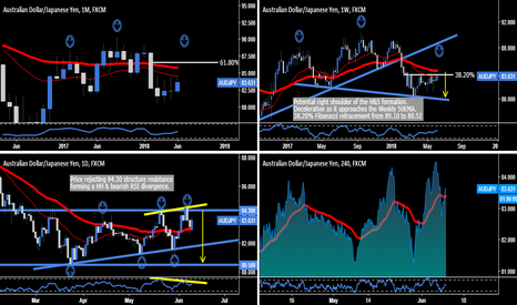 AUDJPY: AUD.JPY - Potential H&S Formation