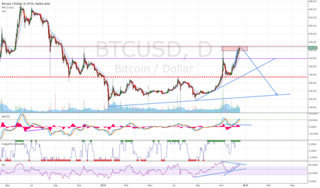 BTCUSD: Downtrend continues