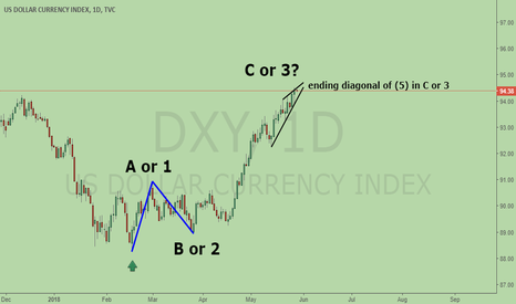 DXY: DXY, ending diagonal, ABC or 12345?