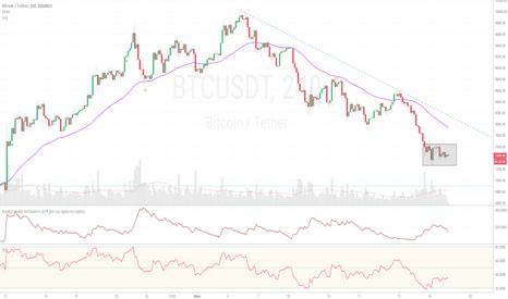 BTCUSDT: Bitcoin, actualización 25/05/2018