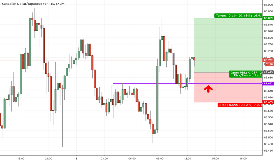 CADJPY: CADJPY for Long