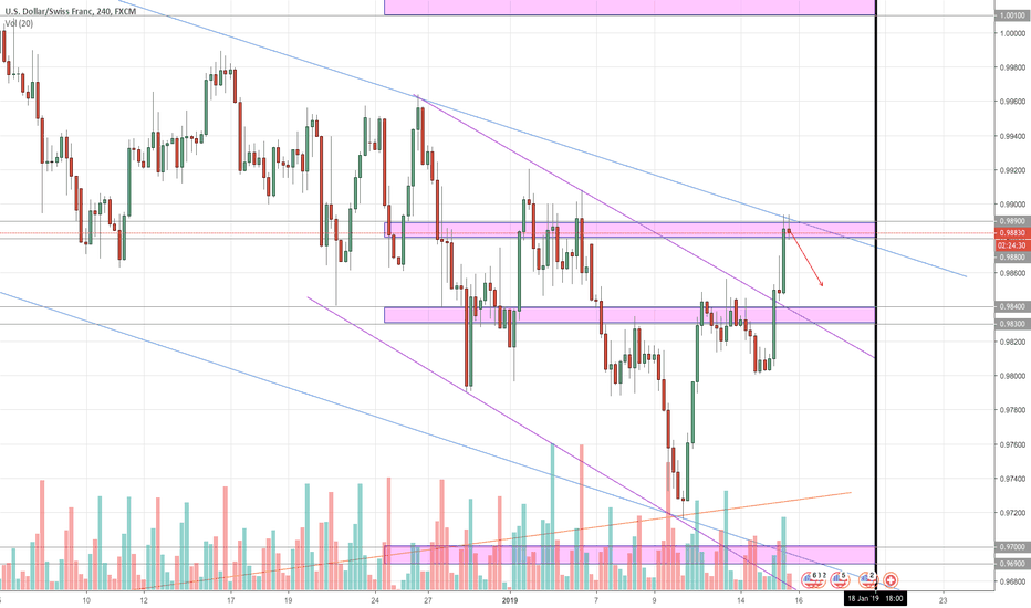 USDCHF: USDCHF 4HR TREND LINE + RESISTANCE ZONE STRONG SELL!