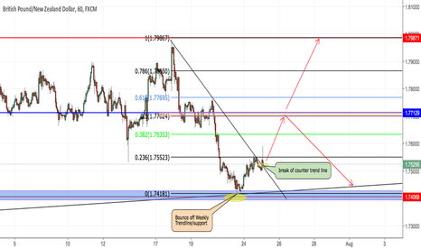GBPNZD: GBPNZD Long opportunity