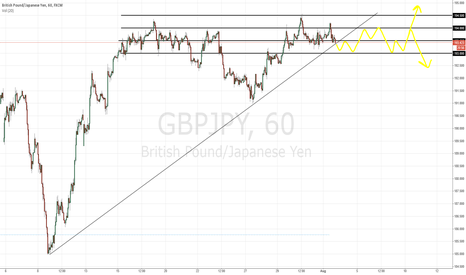 GBPJPY: GBPJPY Line Up ahead of BOE