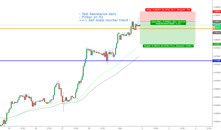 USDCHF: USDCHF, Sell scalp counter trend!