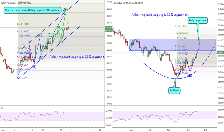 GBPUSD: 1809 GBPUSD bull bowl for daily reversal up to 1.342?
