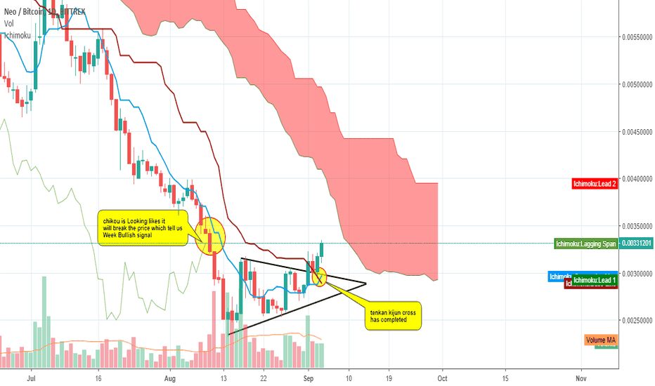 NEOBTC: NEO Looking weak Bullish Signal.