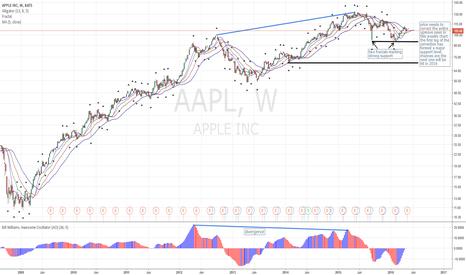 AAPL: AAPL Weekly Outlook: Bearish!
