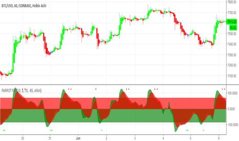 Page 3 Heiken-ashi — Indicators and Signals — TradingView