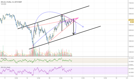 BTCUSD: bitcoins bulls are in denial or dragged along?