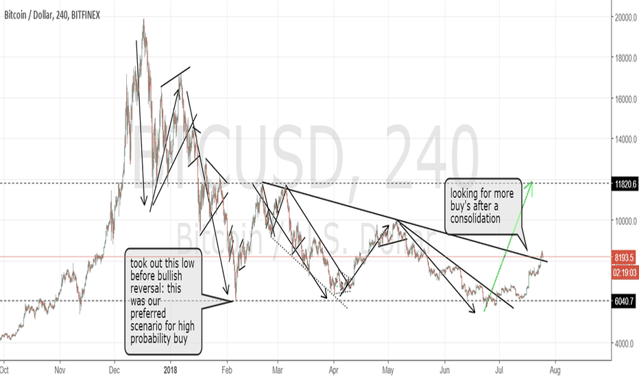 BTCUSD: Bitcoin looking for more buys