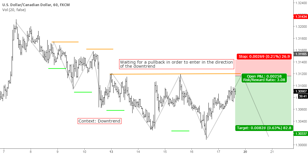 Short scenario for USDCAD