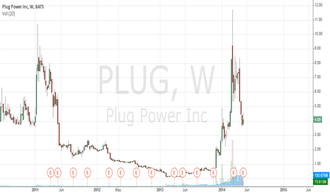 PLUG: If you haven't seen the weekly chart, run now while u can...