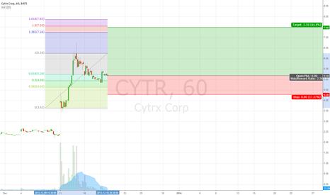 CYTR: CYTR Long