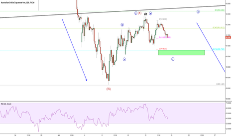 AUDJPY: Cautiously short but have a plan B.
