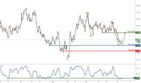 GBPUSD: GBPUSD Strategic View: Turn bullish above strong support