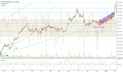 Z: Zillow ATH breakout, long on daily, short on hourly